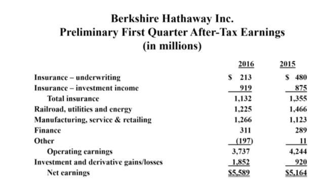 伯克希尔哈撒韦一季度盈利增至55.9亿美元