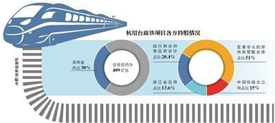首条民营控股高铁落地 复星等联合体占股51%