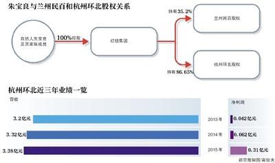 汇通能源_汇通能源:控股股东溢价转让30%股份 汤玉祥成公司实控