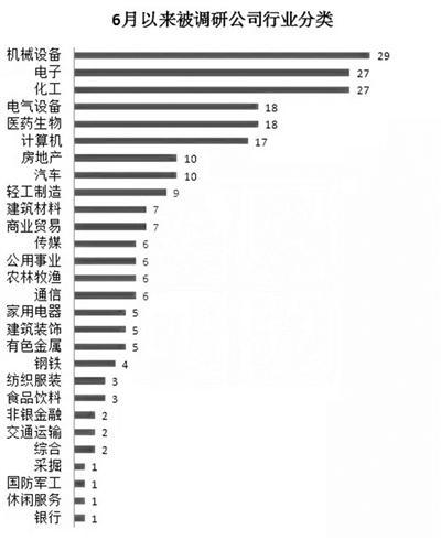 6月机构调研238家公司 被集中调研的大都走牛