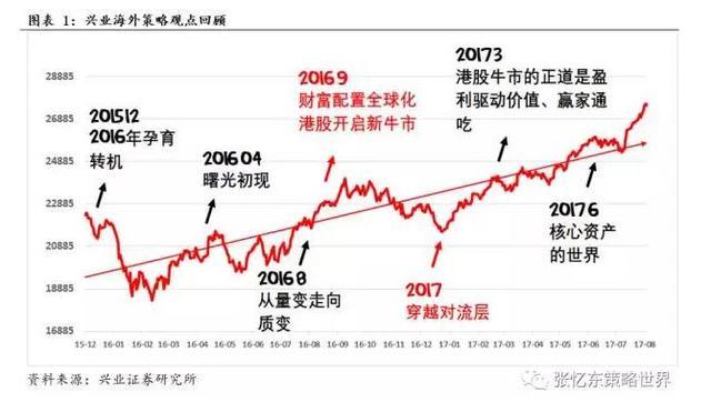 张忆东谈港股:踩着风险的鼓点 与核心资产共舞