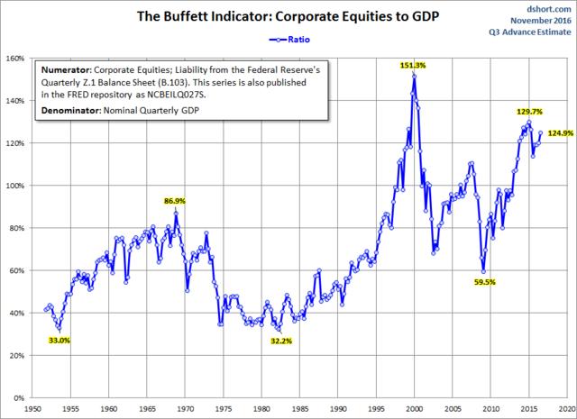 巴菲特最爱的指标显示:美股或许真的估值过高了