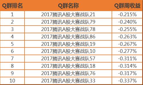 """【公告】2017腾讯A股大赛""""Q群争霸""""第二周获奖名单"""