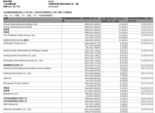 史玉柱狂扫民生银行H股8.57% 股权大战料升级