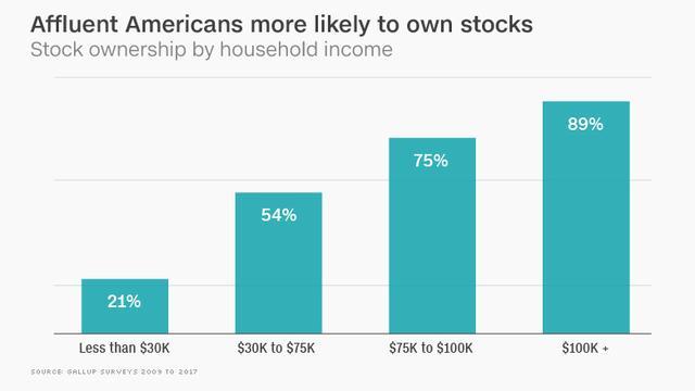 此一轮美股牛市究竟造福了多少人?真实数据让人吃惊