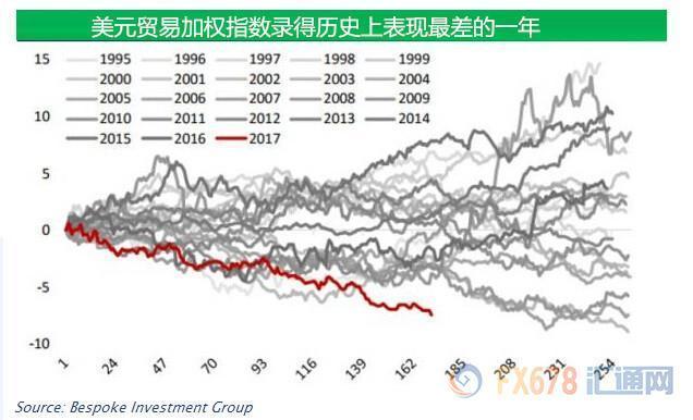 美元开年来录得逾三十年来最差表现,或重入熊市?