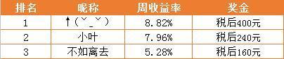 """【公告】2017腾讯A股大赛""""Q群争霸""""第五周获奖名单"""