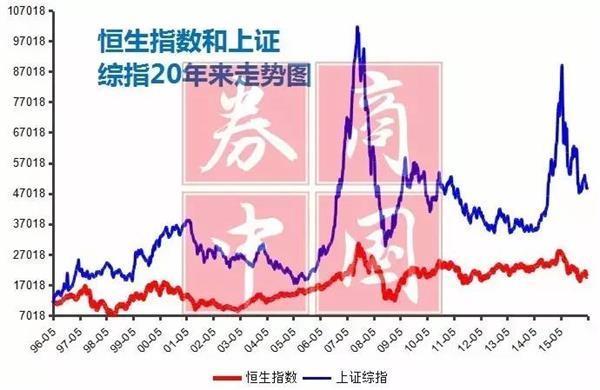20年后又遇港股指数破净!你敢不敢买港股