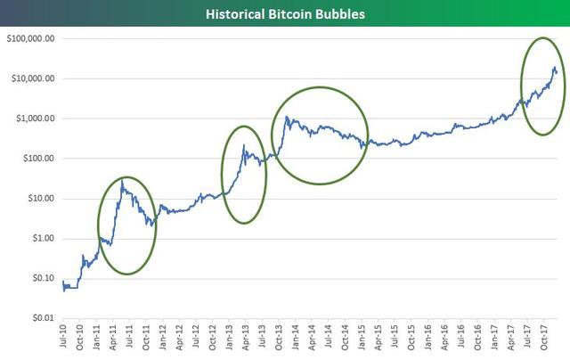 """分析师:比特币""""泡沫走势""""显示下一个高点还要等很久"""
