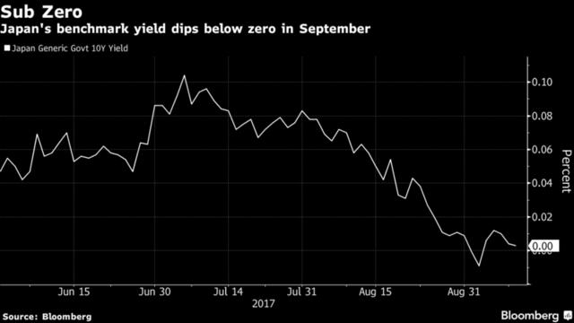 日本地方银行弃本国债券 转投私募和对冲基金谋高收益
