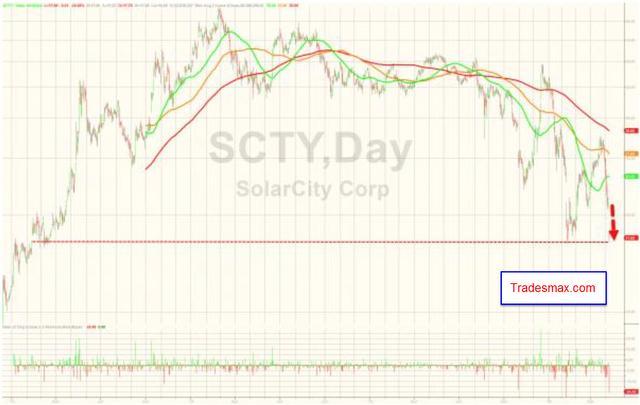 下一个会破产的美股太阳能公司 SCTY?