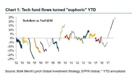美銀:大量資金本周涌入美股 規模創美國大選以來新高