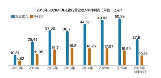 九江银行赴港上市获江西银监局通过 不良贷款率偏高