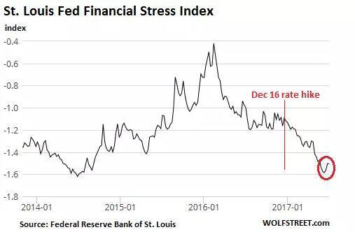 金融市场为何总拿美联储紧缩当耳边风?