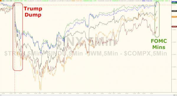 市场尚未接受这个警告:美联储称资产价格过高影响金融稳定
