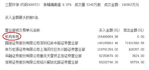 A股龙虎榜揭秘:机构最青睐5股(名单)