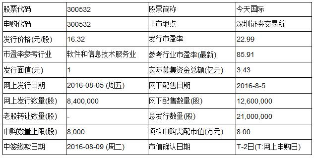 上海电影等两只新股8月5日申购指南