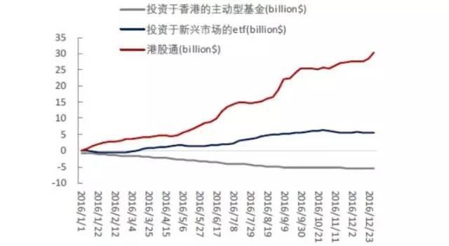 投资港股近期猛烈 港股通南下资金已是北上3倍