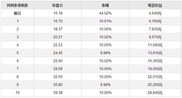 朗博科技等四新股12月29日上市 定位分析