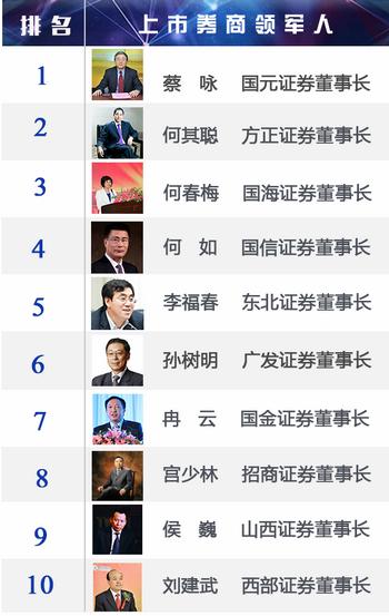 315评选 | 投资者最认同金融机构领军人出炉!