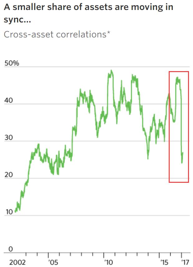 全球资产相关性大幅下滑 投资者的机会来了