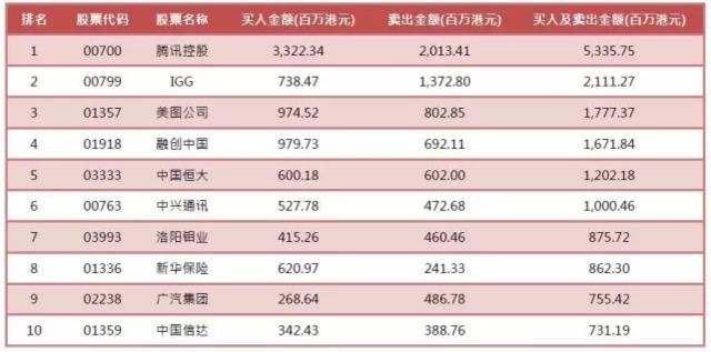 沪深港通8月交易概览:南下资金买了啥?