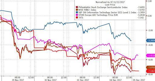 美科技股近期連遭賣盤 兩張圖看清原因