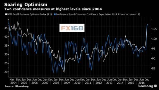 全球股市疯狂一幕:短短三个月进入牛市