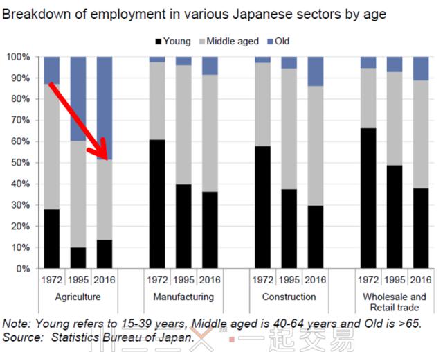 是否需要年轻人口才能保证增长?高盛给出终极答案:NO