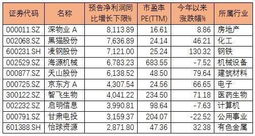 三季报本周揭幕:秋收行情启动在即(附表)