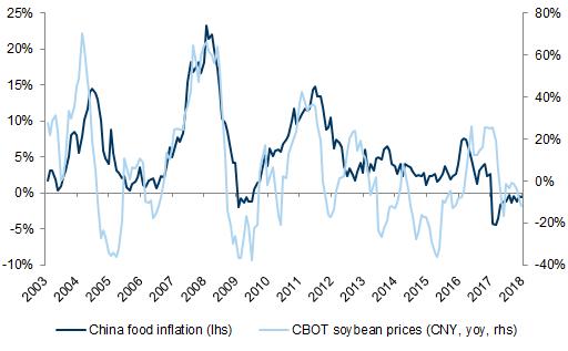 中美貿易摩擦升級:華爾街驚訝中國對美大豆加征關稅