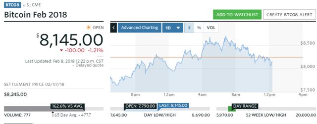 数字货币涨跌不一 比特币现金大涨近30%