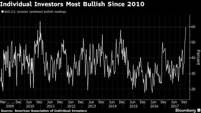 五个迹象表明美国市场看多情绪正空前高涨