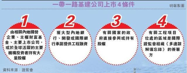 香港证监会撑一带一路公司上市 符4条件或获放行