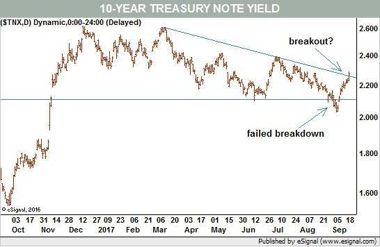 4張圖表明美國股市的漲勢或將終結