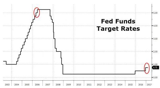 90年代美联储加息引爆新兴市场危机 这次呢?