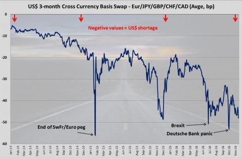 美元流动性短缺 欧洲美元有10万亿的缺口