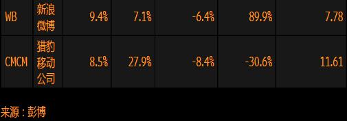 对冲基金持仓最大的在美上市中资股一览