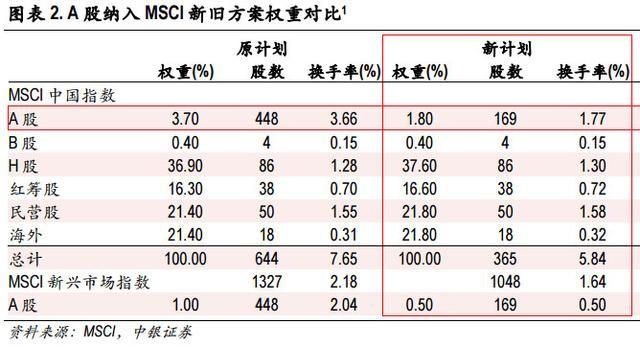 A股第四次闯关MSCI终获成功