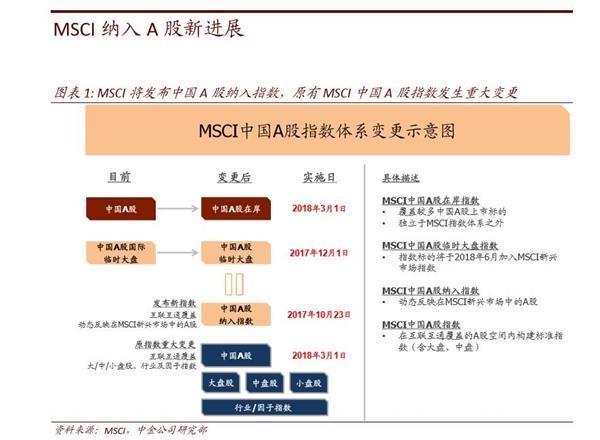 MSCI要买A股了:手拿200亿美元 股票名单都在
