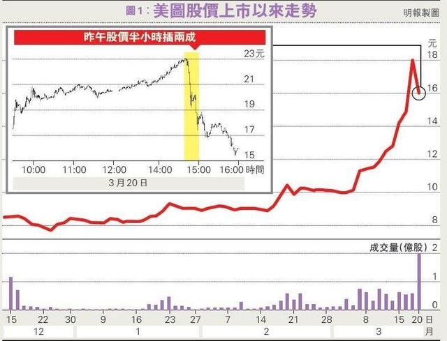 """美图疑股东部署""""出货"""" 市值一日蒸发逾300亿"""