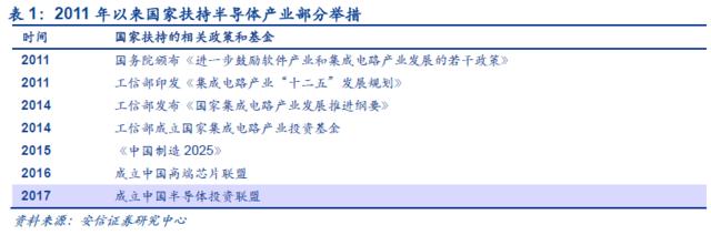 """半导体迎第三次产业转移升级 世界将装""""中国芯""""?"""