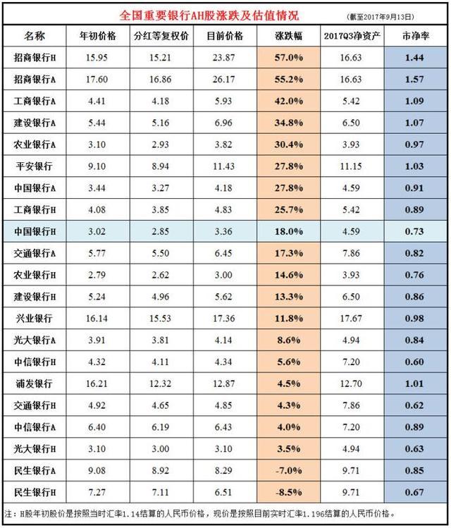用数据说话 今年重要银行AH股表现大对比