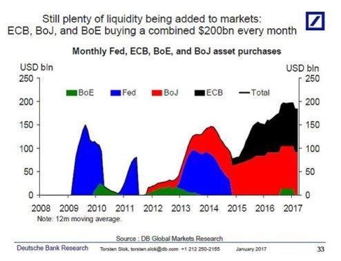 为何市场跌不下去?央行们今年已买入1万亿美元资产 创纪录新高