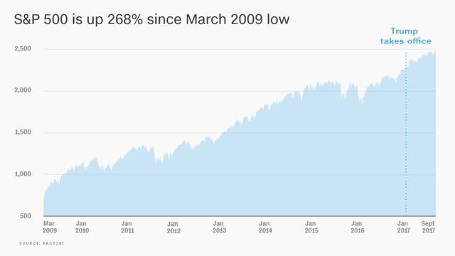奥巴马—特朗普牛市已上涨268% 1万美元变3.7万美元