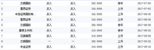 腾讯股价盘中再创新高 大摩维持310港元目标价