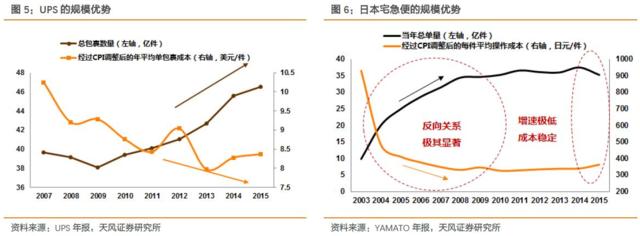 京東物流宣布獨立運營:五年后收入規模要過千億