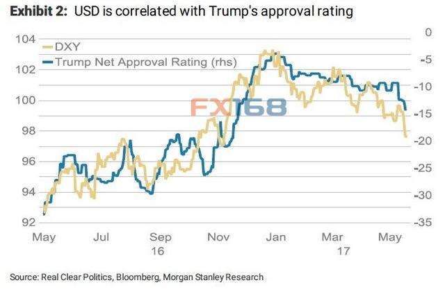 """揭秘特朗普与美元之间的""""神奇关系"""""""