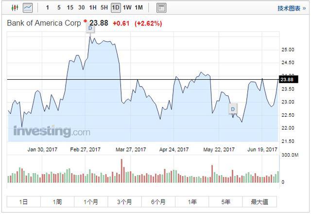 巴菲特有望成美银最大股东 金融股集体狂欢