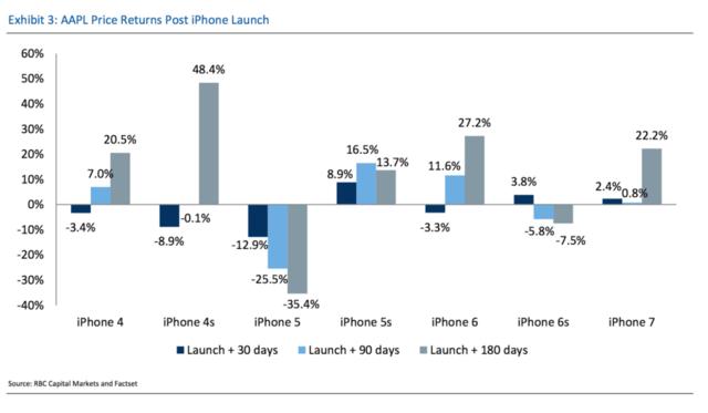 一文读懂历年来iPhone发布前后苹果的股价表现